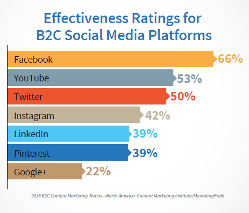 B2C Effectiveness Ratings