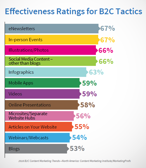 B2C Effectiveness of Tactics