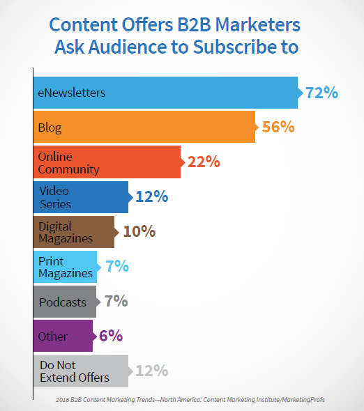 B2B Content Offers to Subscribe