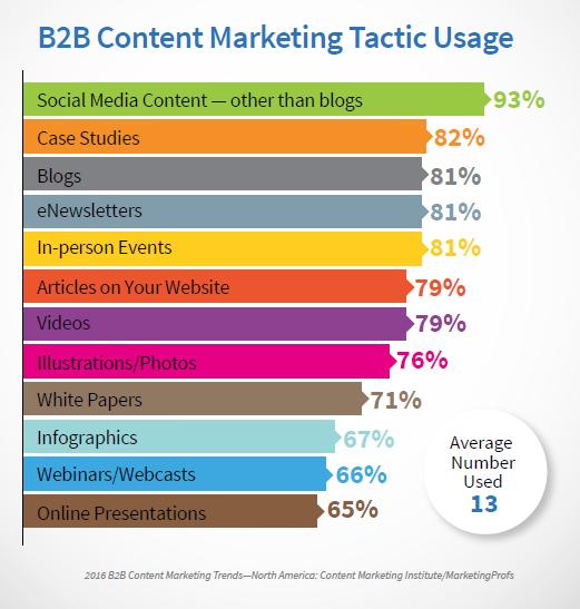 B2B Content Tactics