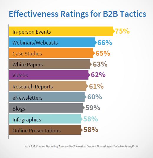B2B Effectiveness Ratings