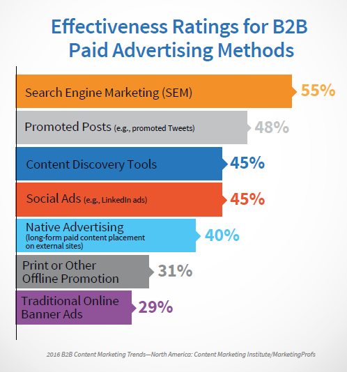 B2B Effectiveness for Advertising