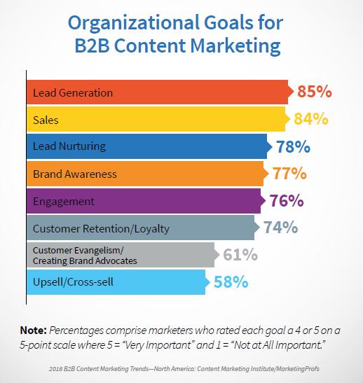 B2B Organizational Goals