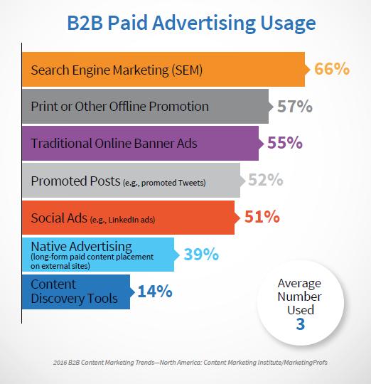 B2B Paid Advertising Usage
