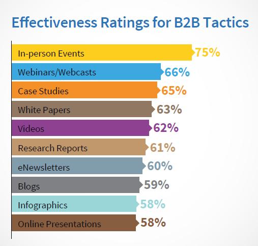 B2B Effectiveness Tactics