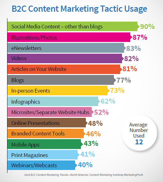 B2C Content Marketing Tactic Usage
