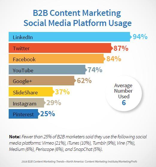 Top Social Media B2B Platforms