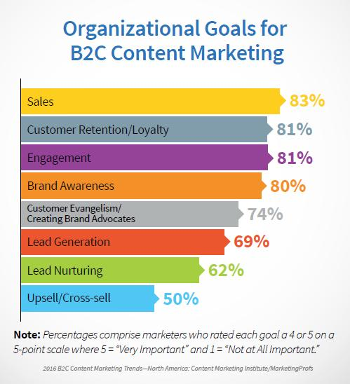 B2C Organizational Goals 2016