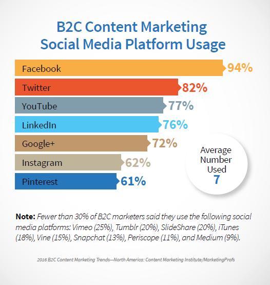 B2C Platform Usage 2016