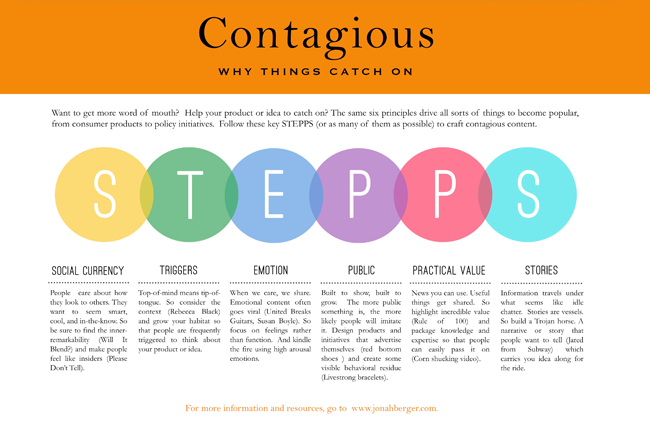 Contagious-Framework-STEPPS-1