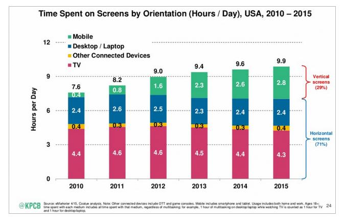 Time Spent on Screens Per Day Graph