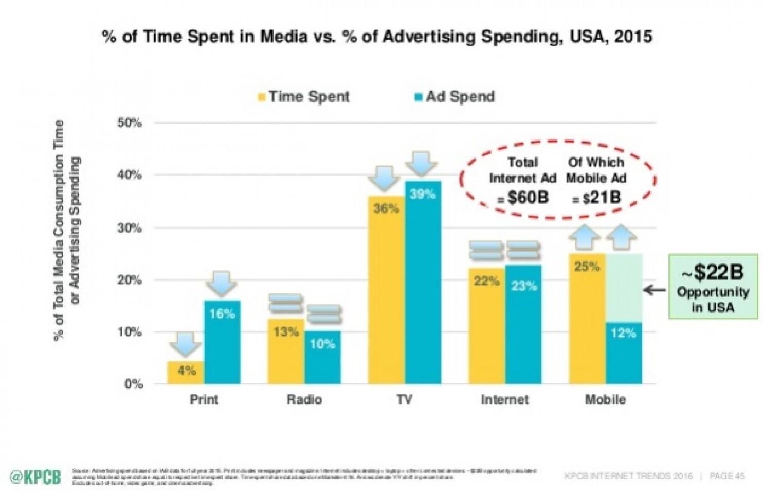 Advertising Internet