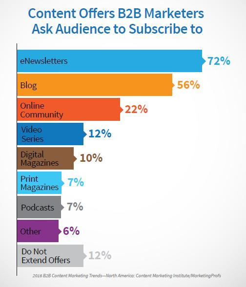 B2B Content Offers Subscribe