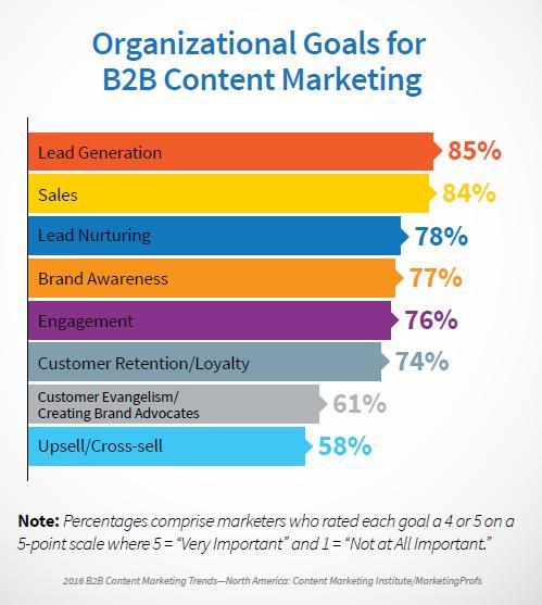 B2B Content Organization Goals