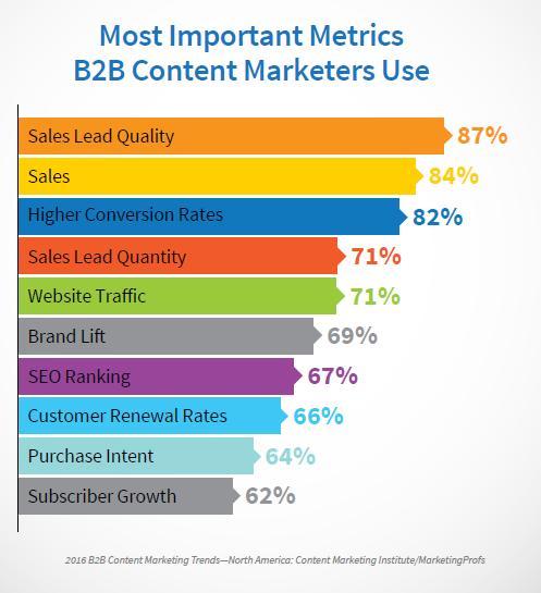 B2B Most Important Content Metrics