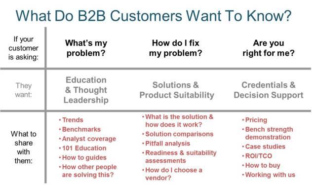 B2B Problem Matrix