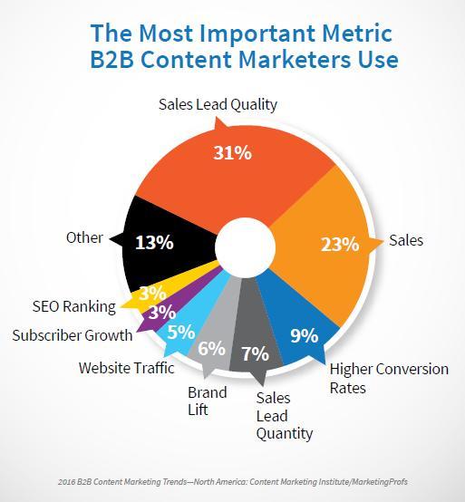 B2B most important metric