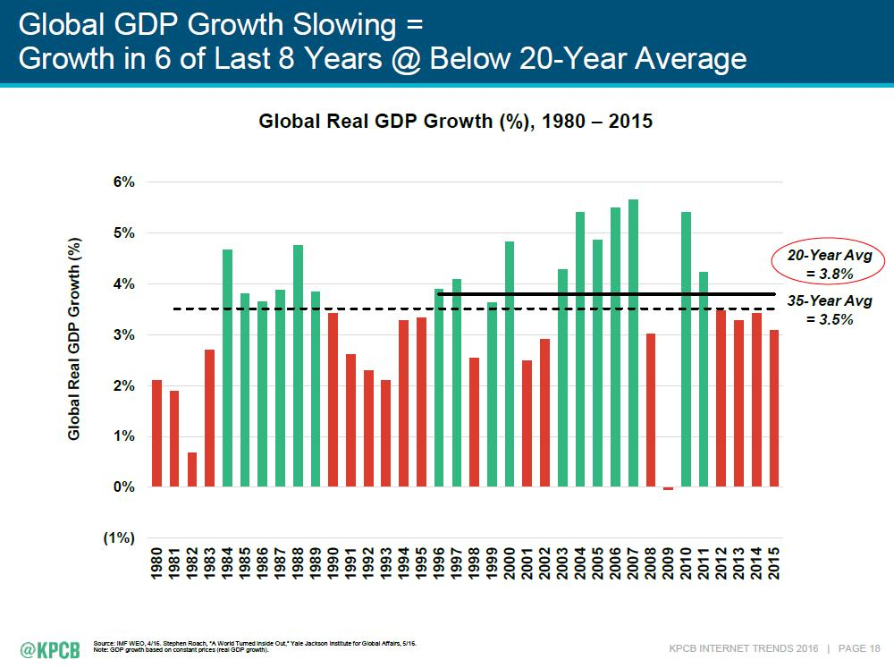 Global Growth Slowing