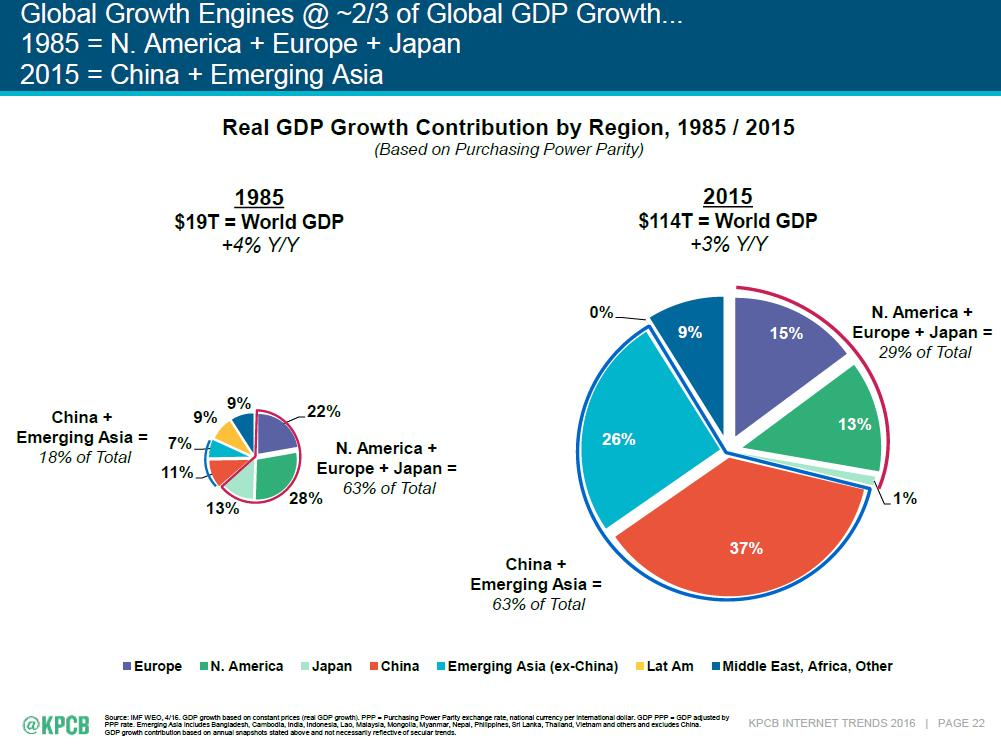 Global Growth Then and Now