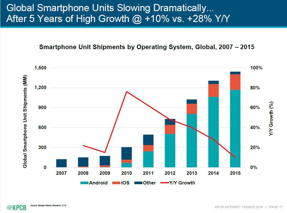 Global Smarphone Growth Slowing