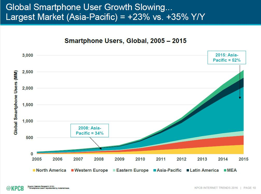 Growth In The Smartphone Market Slowed