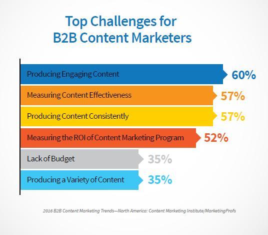 B2B Top Challenges