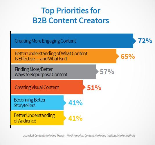 B2B Top Priorities