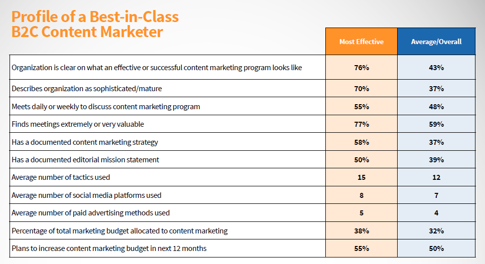 B2C Best In Class Content Marketer