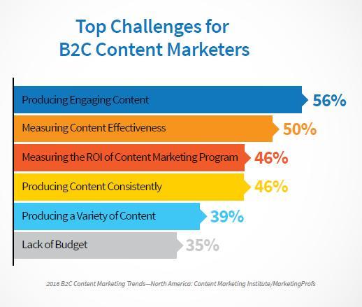 B2C Top Content Marketing Challenges_Prepare1 Image