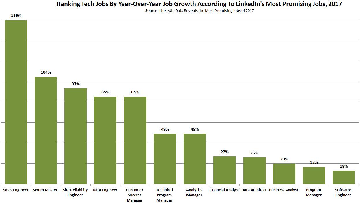 tech-job-growth