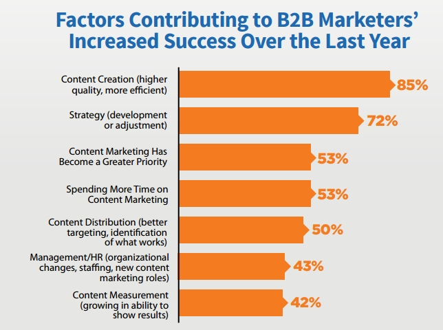 B2B Contributing Success Factors