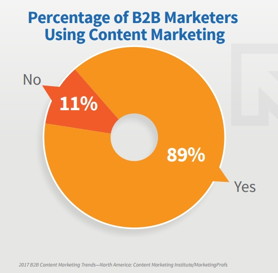 B2B Using Content Marketing 2017