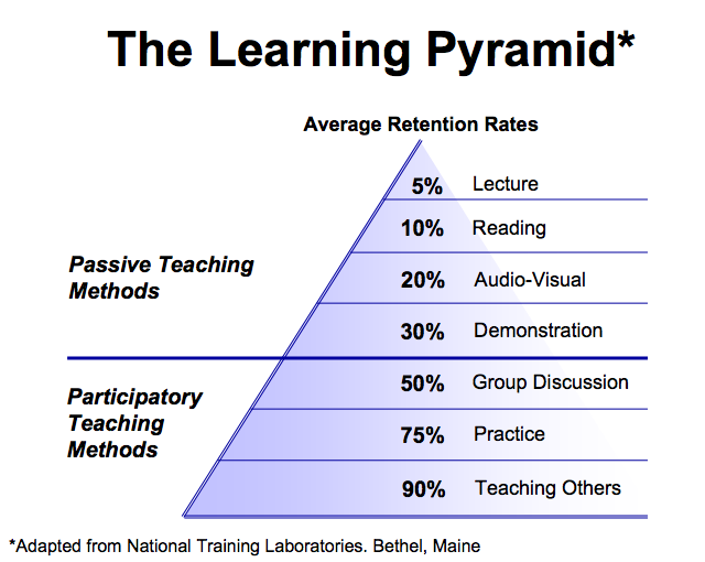 The-Learning-Pyramid