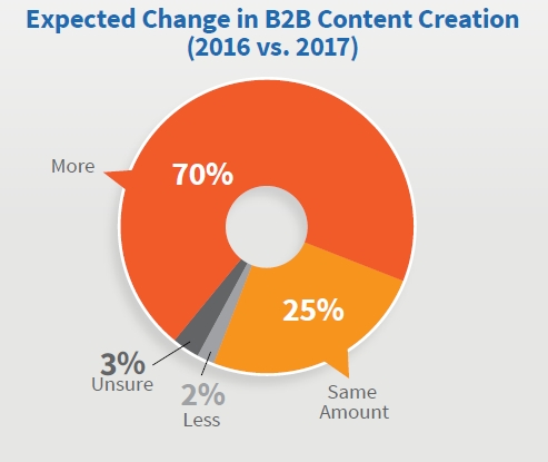B2B Change in Content Creation Y over Y