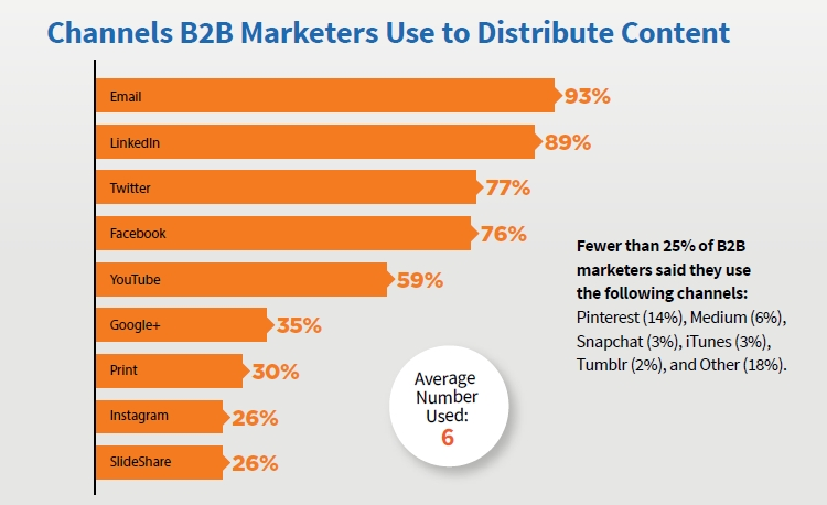 B2B Marketers' Channels to Distribute Content