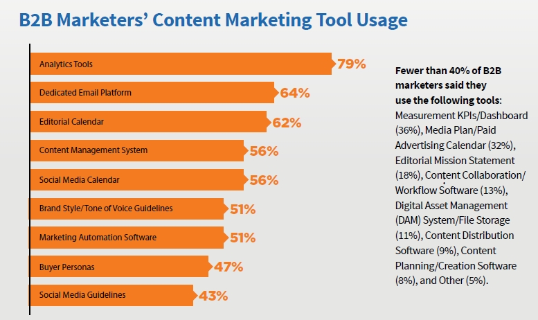 B2B Marketers' Content Marketing Tool Usage