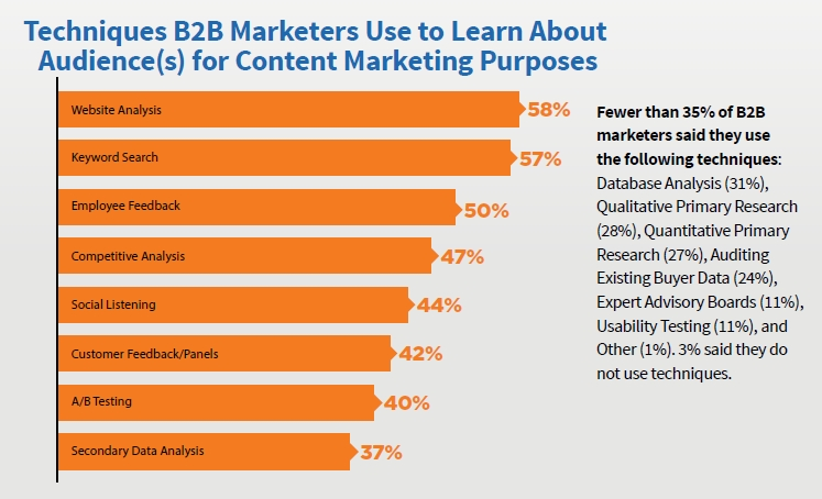 B2B Marketers Techniques to Learn Content for Audience