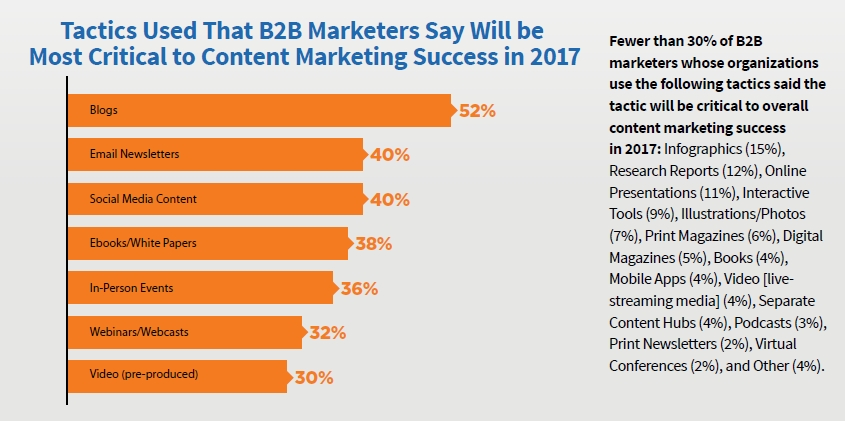 B2B Tactics Most Critical To Content Marketing Success 2017
