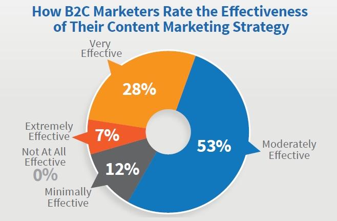 B2C Content Marketing Effectiveness