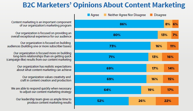 B2C Marketers Opinion Content Marketing