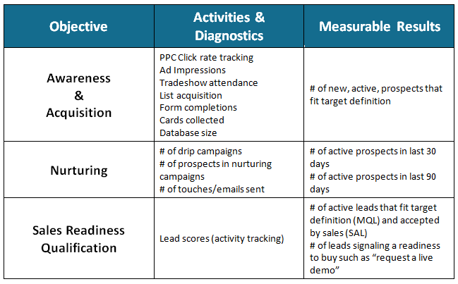 Comparison-of-tactical-activities-vs-measurable-objectives
