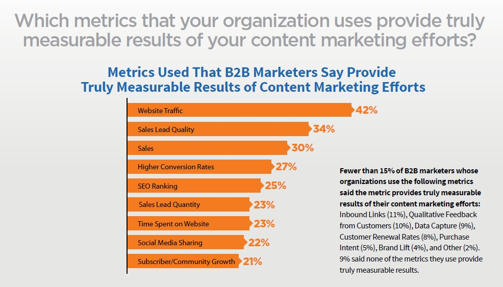 B2B Content Marketing Metrics Results