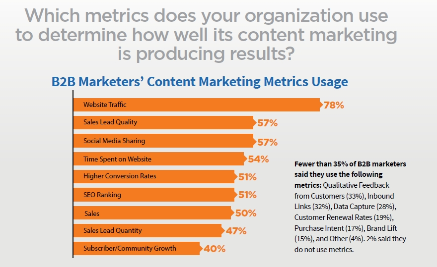 B2B Content Marketing Metrics