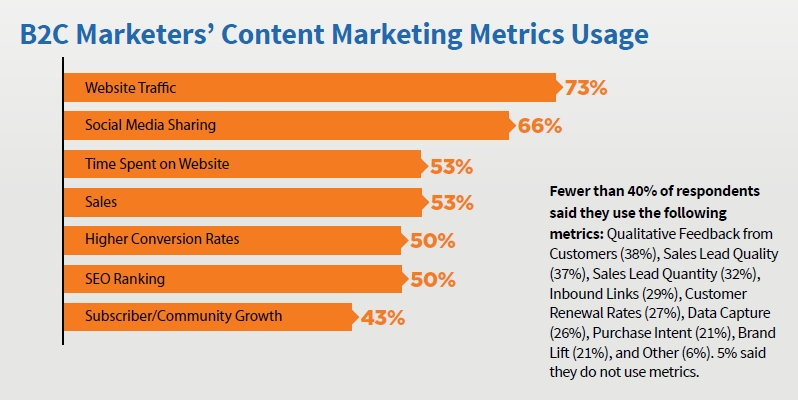B2C Content Marketers' Metrics