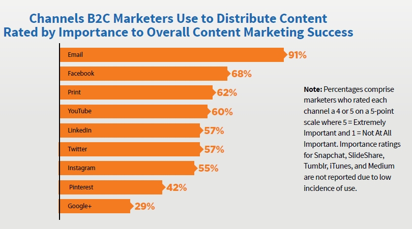 B2C Content Marketing Channels used to Distribute Content for Success