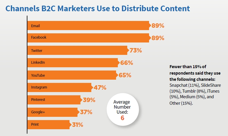 B2C Content Marketing Channels used to Distribute Content