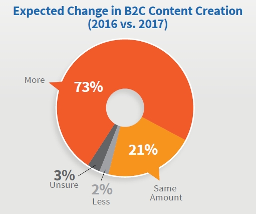 B2C Content Marketing Creation 2016 vs 2017