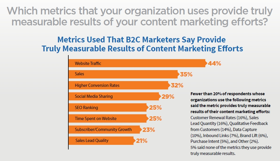 B2C Content Marketing Metrics Measurement
