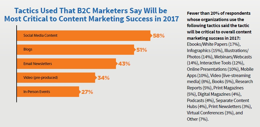 B2C Content Marketing Tactics Most Critical to Success in 2017