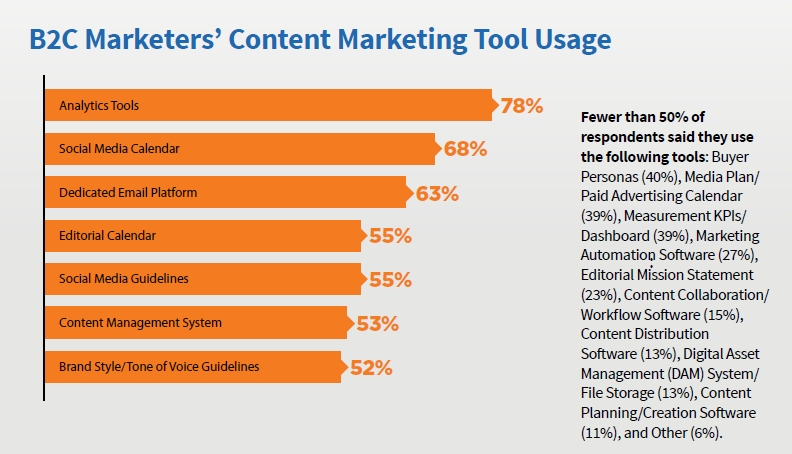 B2C Content Marketing Tools